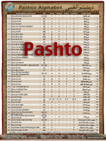 Pashto Alphabet Chart